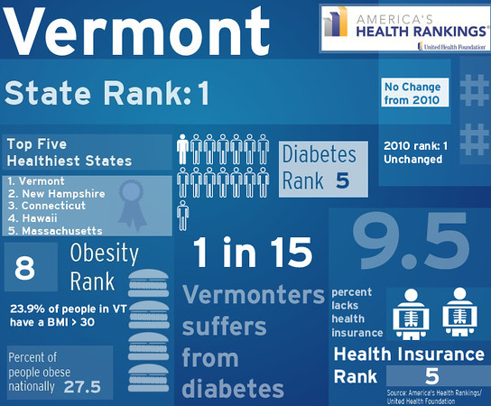 Vermont ranks #1 in State Health Rankings